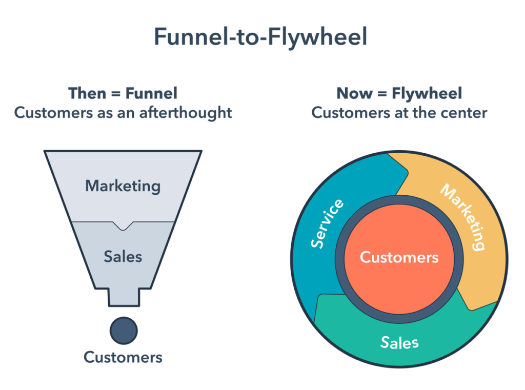 The flywheel model of marketing,