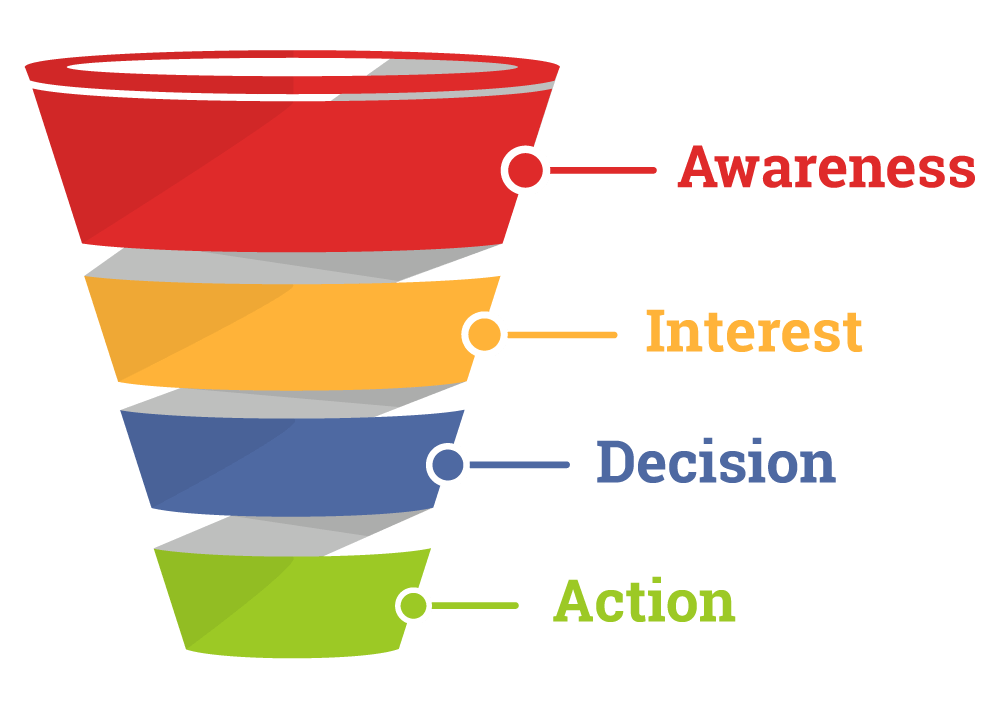 The conventional marketing funnel: awareness, interest, decision, action.
